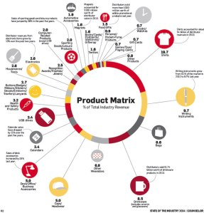 product matrix